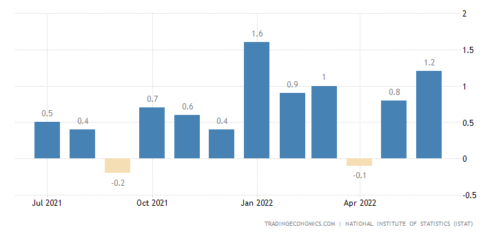 Italy Inflation Rate MoM