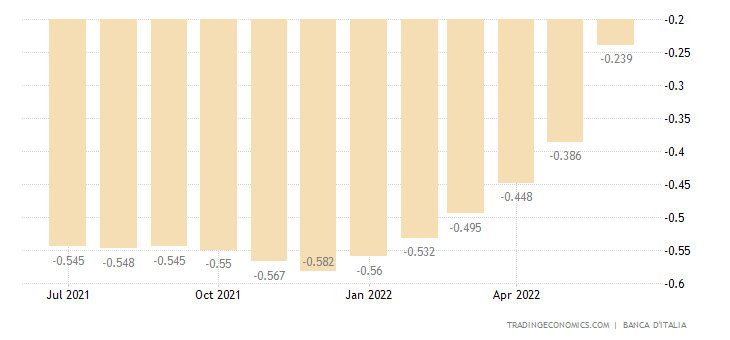 Italy Average Three Month Interbank Rate