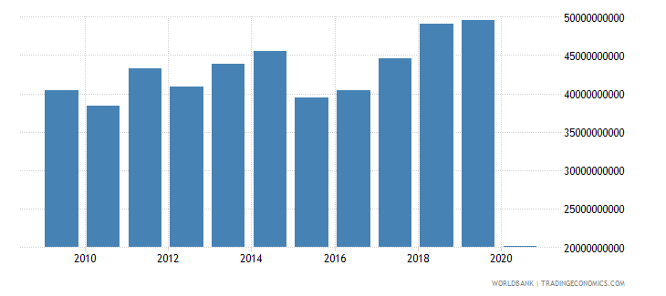 italy international tourism receipts for travel items us dollar wb data