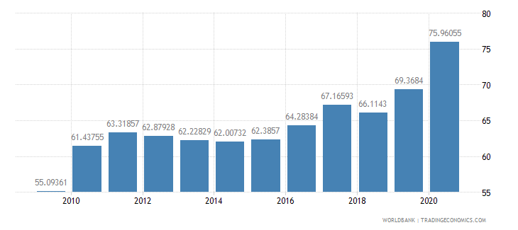 italy liner shipping connectivity index maximum value in 2004  100 wb data