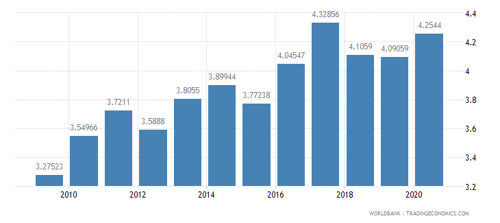 italy merchandise exports to developing economies in east asia  pacific percent of total merchandise exports wb data