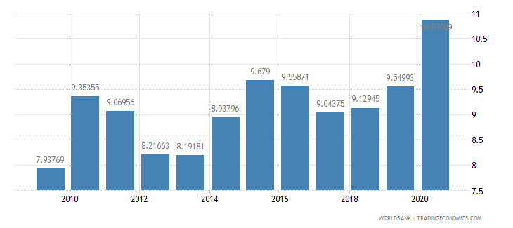 italy merchandise imports from developing economies in east asia  pacific percent of total merchandise imports wb data