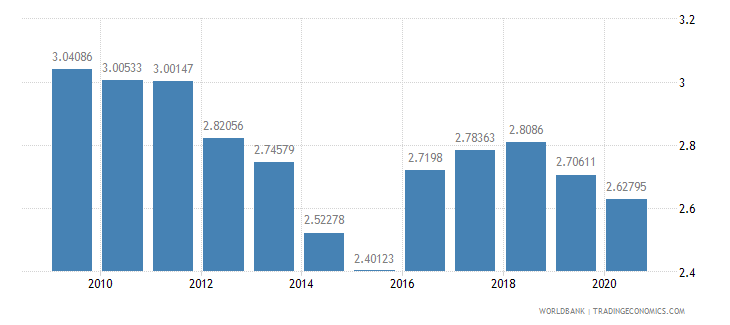 italy military expenditure percent of central government expenditure wb data