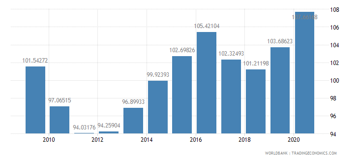 italy net barter terms of trade index 2000  100 wb data