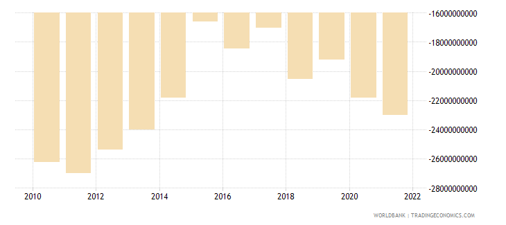 italy net current transfers from abroad us dollar wb data