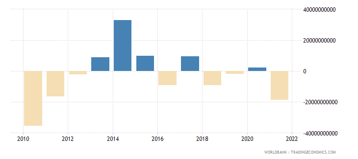 italy net errors and omissions adjusted bop us dollar wb data