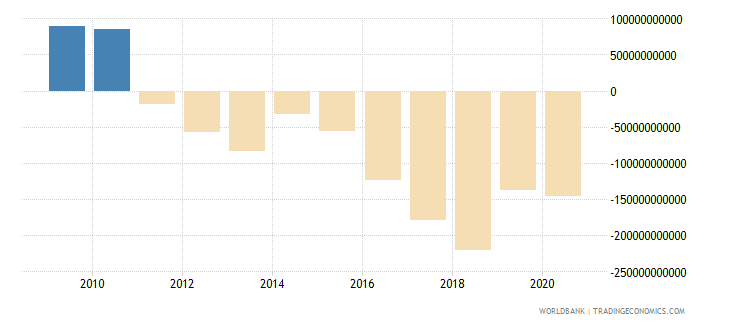 italy net foreign assets current lcu wb data