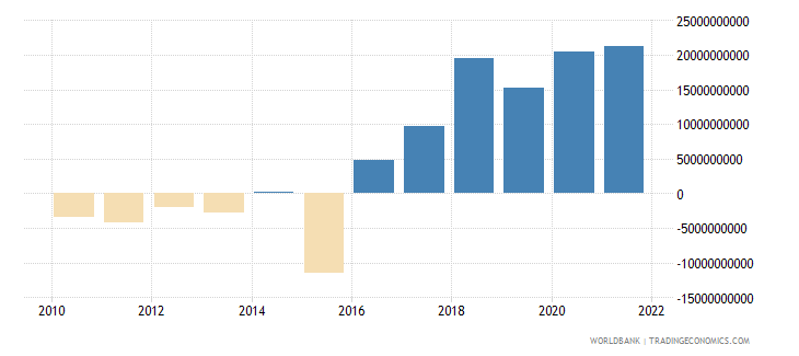 italy net income from abroad current lcu wb data