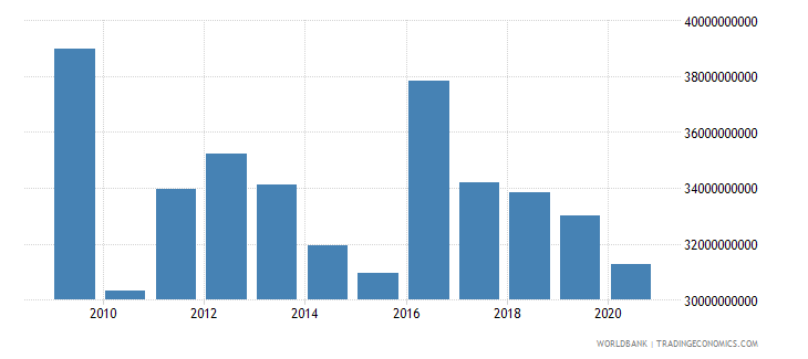 italy other taxes current lcu wb data