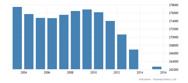 italy population age 16 female wb data