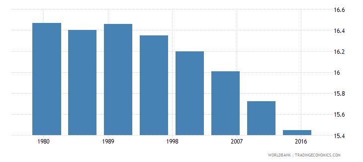 italy rural population male percent of total wb data