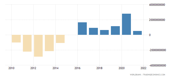 italy terms of trade adjustment constant lcu wb data