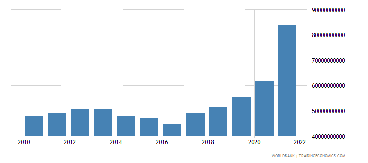 italy total reserves minus gold us dollar wb data
