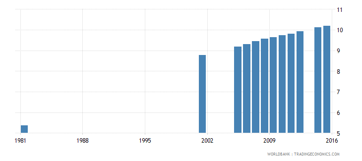 italy uis mean years of schooling of the population age 25 total wb data