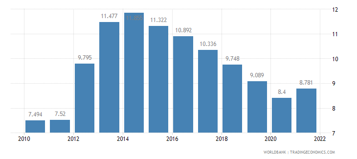 italy unemployment male percent of male labor force wb data