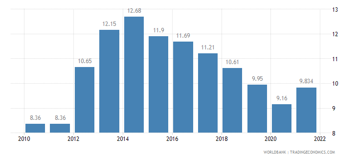 italy unemployment total percent of total labor force wb data