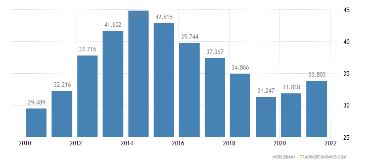 italy unemployment youth female percent of female labor force ages 15 24 wb data