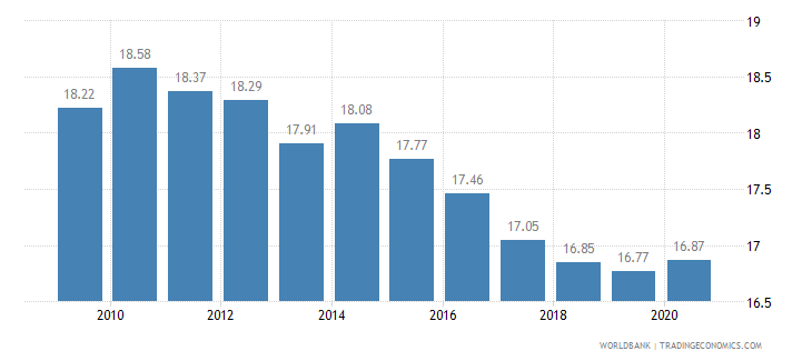 italy vulnerable employment total percent of total employment wb data
