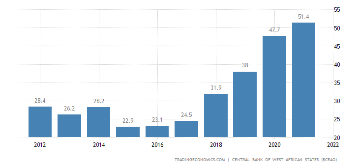 Ivory Coast Government Debt to GDP