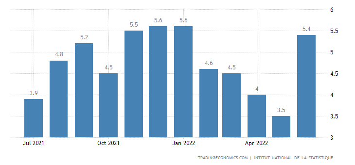 Ivory Coast Inflation Rate