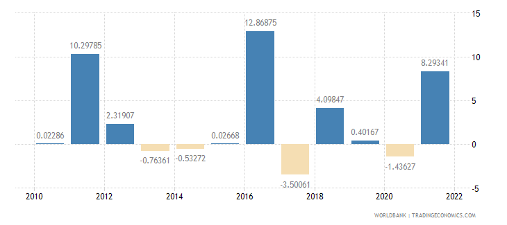 jamaica agriculture value added annual percent growth wb data