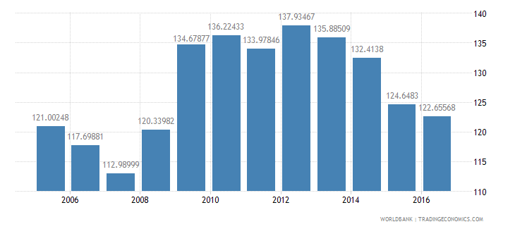 jamaica central government debt total percent of gdp wb data
