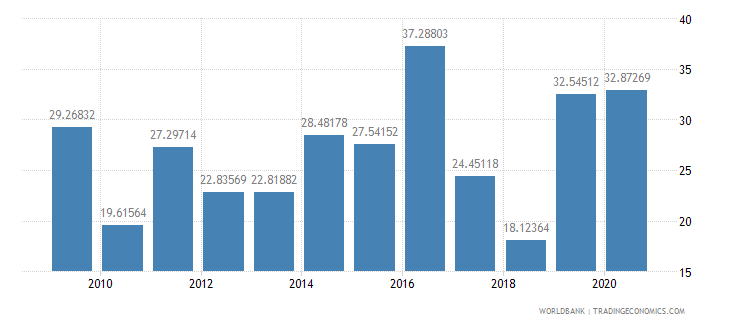 jamaica debt service ppg and imf only percent of exports excluding workers remittances wb data