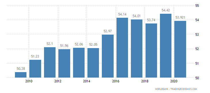 jamaica employees services male percent of male employment wb data