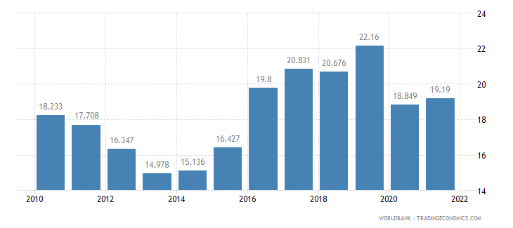 jamaica employment to population ratio ages 15 24 female percent wb data
