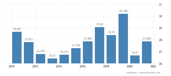 jamaica employment to population ratio ages 15 24 male percent wb data