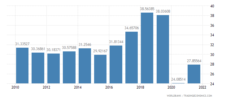 jamaica exports of goods and services percent of gdp wb data