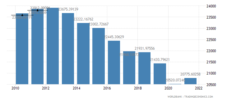 jamaica gdp per person employed constant 1990 ppp dollar wb data