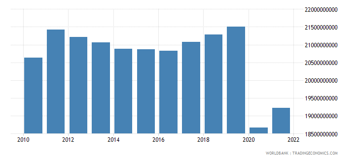 jamaica household final consumption expenditure ppp constant 2005 international dollar wb data