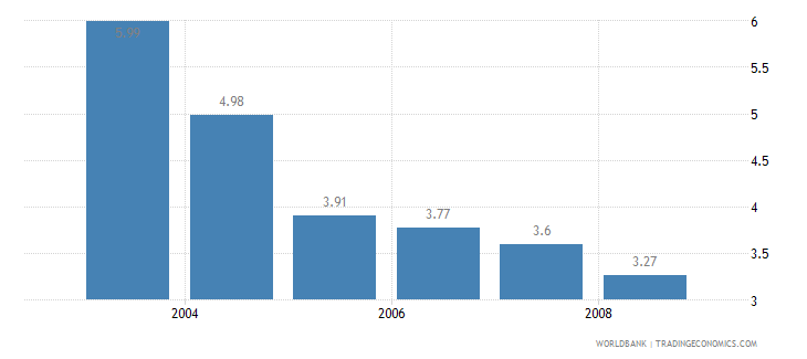 jamaica information and communication technology expenditure percent of gdp wb data
