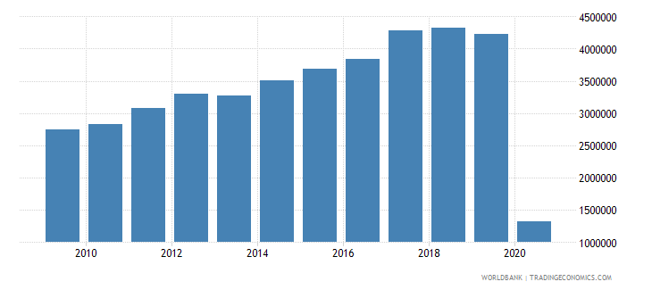 jamaica international tourism number of arrivals wb data