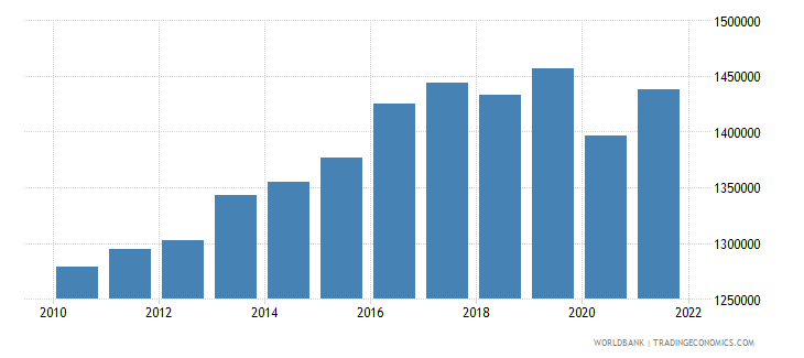 jamaica labor force total wb data
