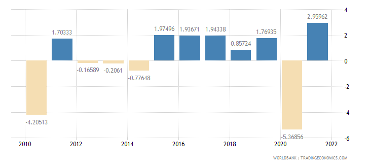 jamaica manufacturing value added annual percent growth wb data