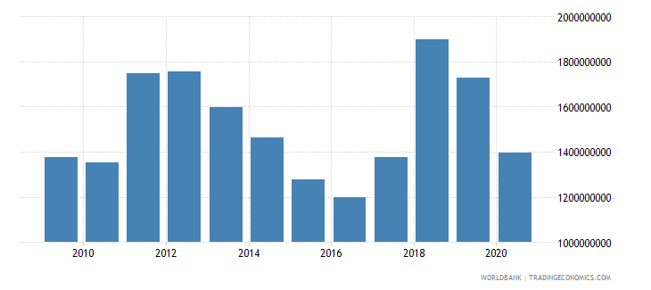 jamaica merchandise exports by the reporting economy us dollar wb data