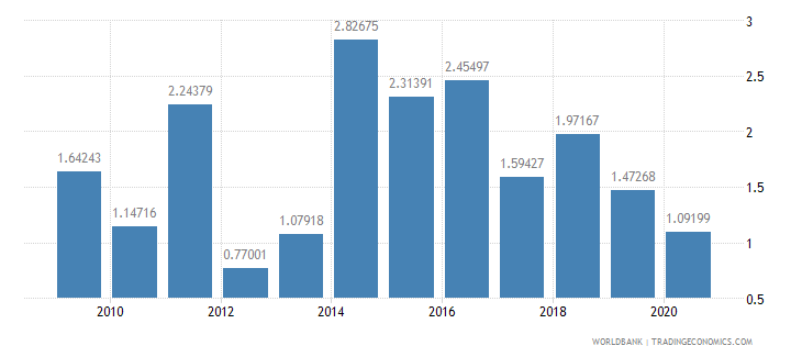 jamaica merchandise exports to developing economies in east asia  pacific percent of total merchandise exports wb data