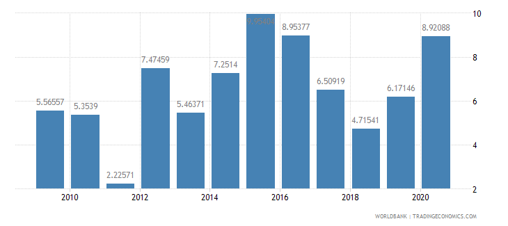 jamaica merchandise exports to developing economies in europe  central asia percent of total merchandise exports wb data