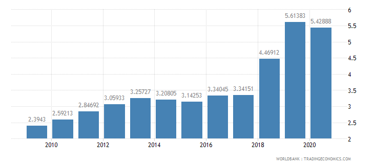 jamaica military expenditure percent of central government expenditure wb data