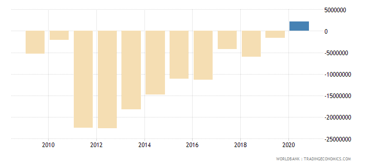 jamaica net bilateral aid flows from dac donors japan us dollar wb data
