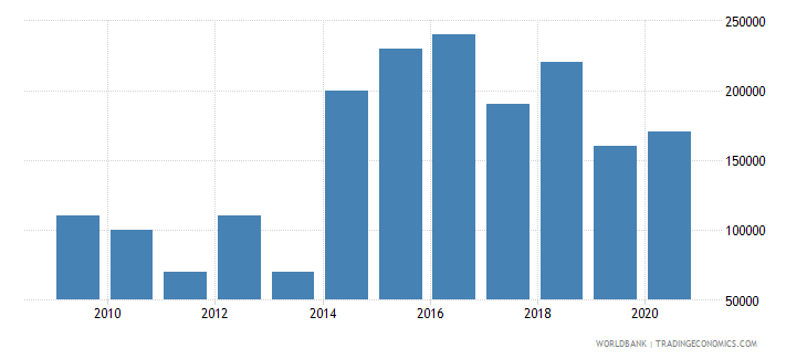 jamaica net bilateral aid flows from dac donors new zealand us dollar wb data
