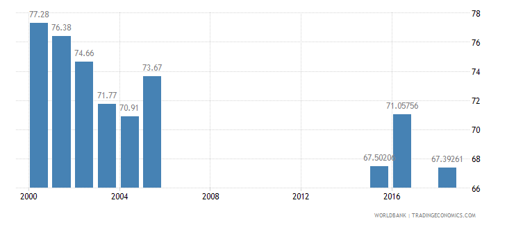 jamaica net intake rate in grade 1 male percent of official school age population wb data