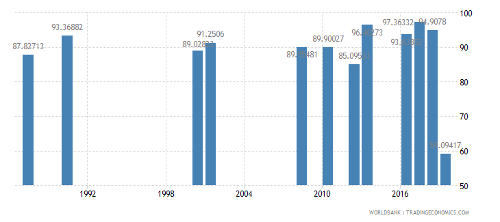 jamaica persistence to grade 5 female percent of cohort wb data