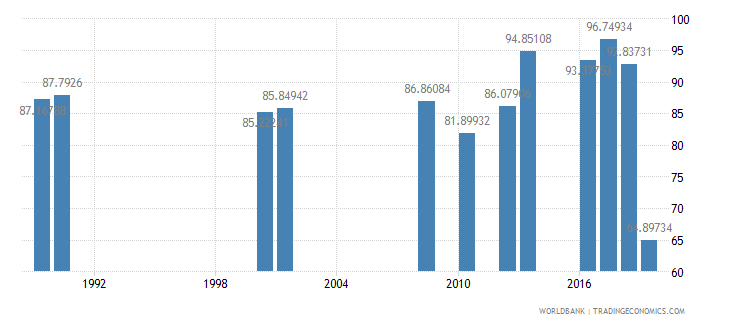 jamaica persistence to last grade of primary total percent of cohort wb data