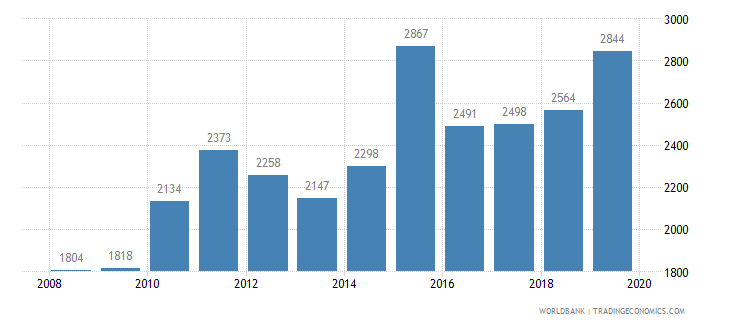 jamaica trademark applications total wb data