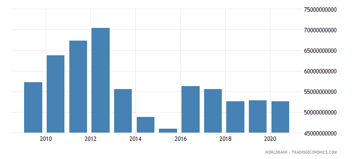 japan agriculture value added us dollar wb data