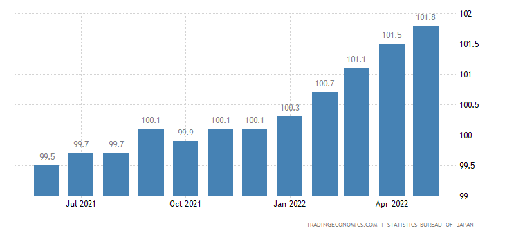 Japan Consumer Price Index (CPI)