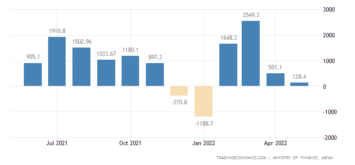 Japan Current Account